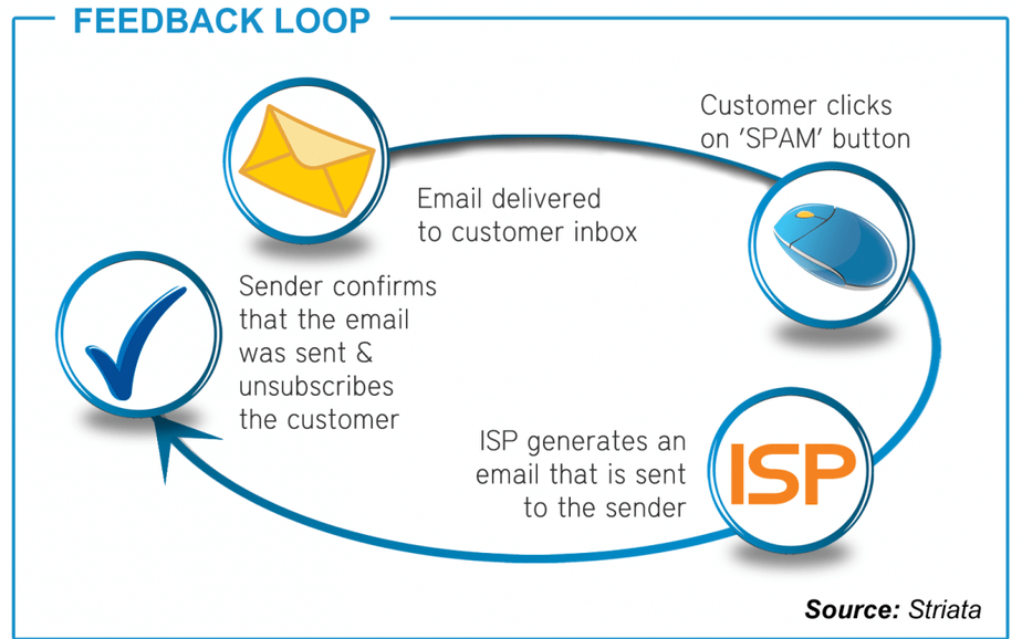 Email Feedback Loops: Everything You Need to Know